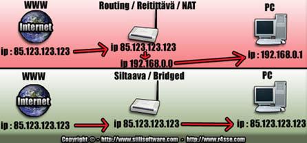 Siilisoftware Nat Bridge Reitittävä siltaava